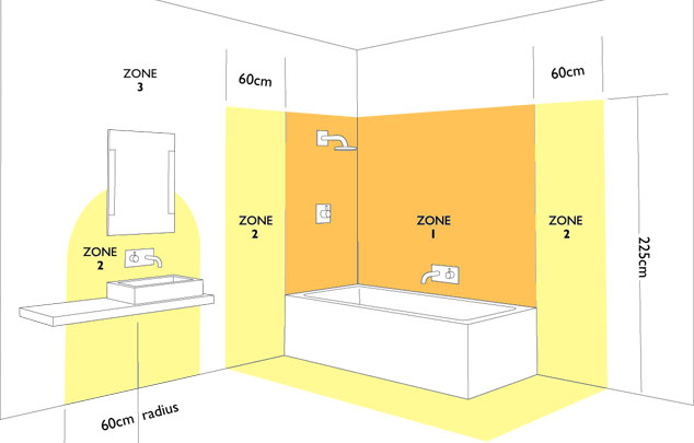 Electrical revision for Bathroom zones ip rating
